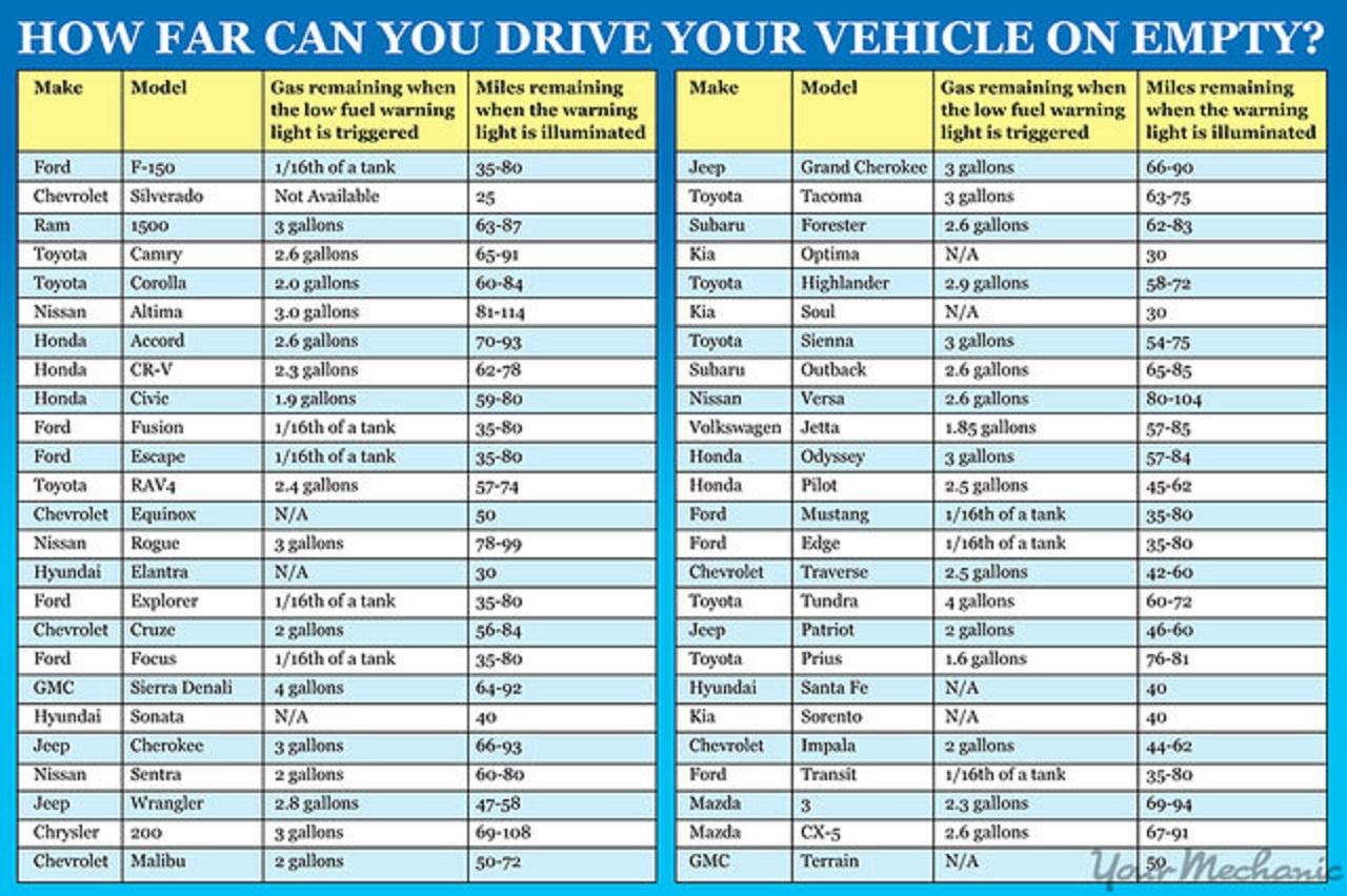 ¿Sabes cuánto dura la reserva de gasolina de tu vehículo ...