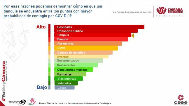 Tianguis, foco de propagación de coronavirus: CANACO