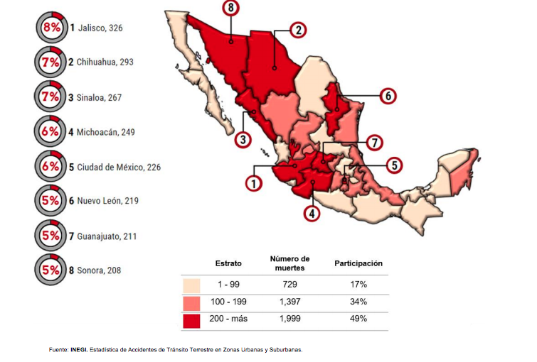 Jalisco primer lugar a nivel nacional en muertes por percances viales