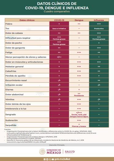¿Sabes reconocer los síntomas de COVID-19, influenza y dengue?